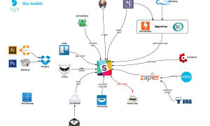 Интеграция Slack с другими сервисами