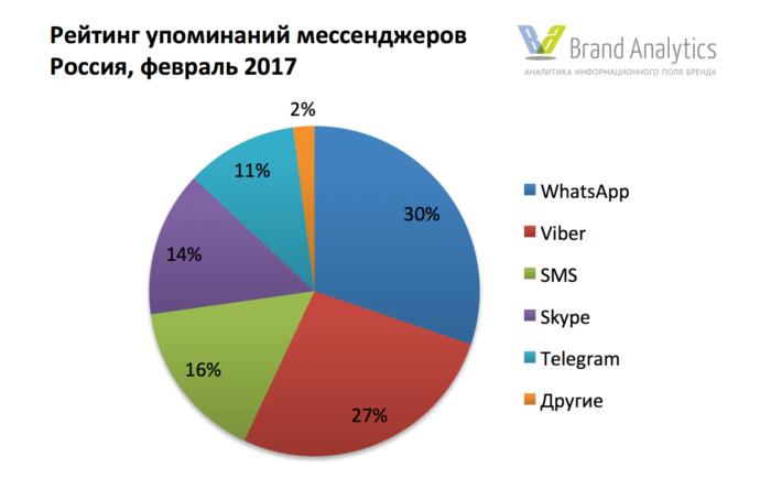 Статистика использования мессенджеров за 2017 год