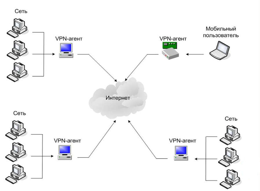 Схема VPN сети