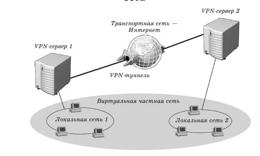 Туннель VPN