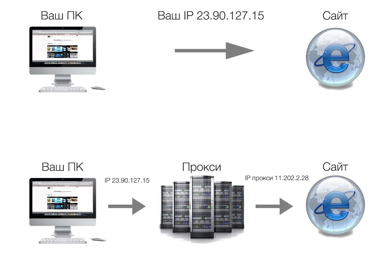 Прокси сервер схема