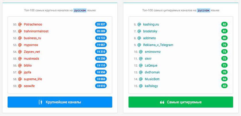 Список каналов в Telegram