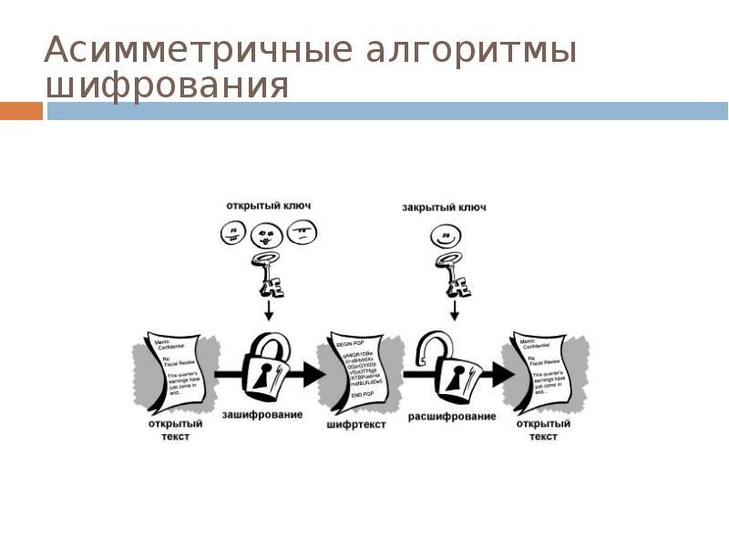 Иллюстрация на тему Что такое сквозное шифрование в Ватсапе: общее описание метода