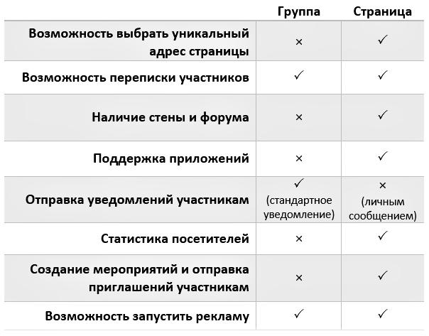Иллюстрация на тему Чем группа отличается от публичной страницы вконтакте: плюсы, минусы