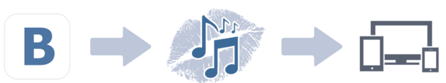 Иллюстрация на тему Скачать музыку с ВК: KissVK на Андроид (как пользоваться)